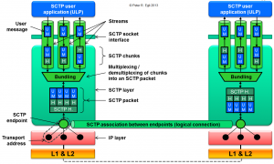 SCTP_Overview